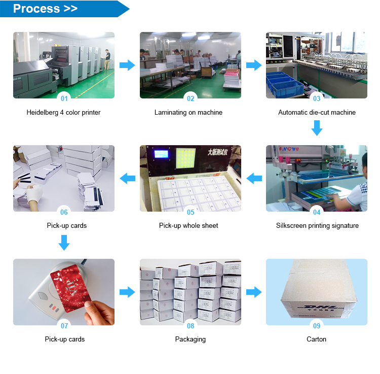 Haoyinjia RFID card Smart card process